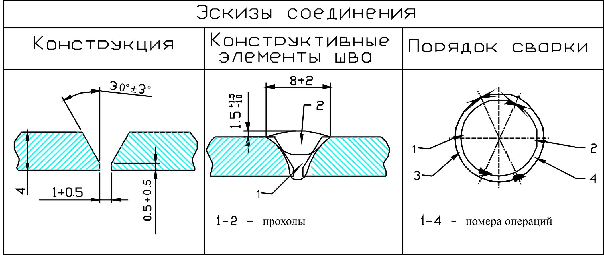 инструкционная карта газовая сварка
